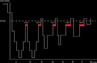 Remslaap Grafiek | Swiss Sense